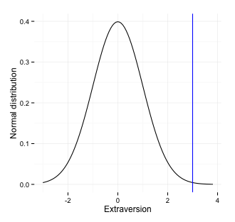 Graph of extraversion bell curve feedback